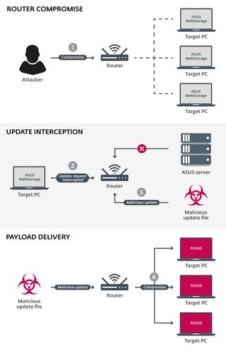 При отсутствии защиты Wi-Fi сети возможны атаки вредоносными программами типа бэкдор – ESET.